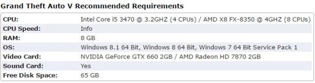 Yêu cầu về cấu hình máy tính để chơi game GTA 5 + Hình 3