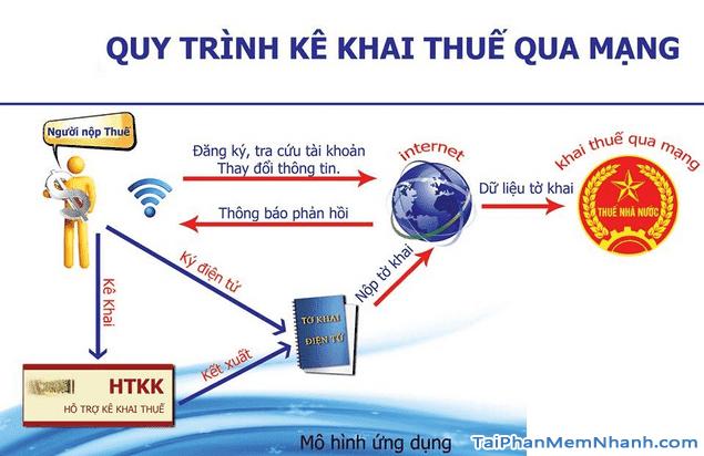 Tải phần mềm hỗ trợ kê khai thuế qua mạng - HTKK cho PC + Hình 2