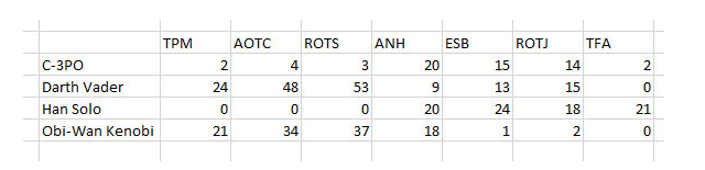 Hướng dẫn sử dụng hàm Index tạo biểu đồ tương tác trong Excel + Hình 4