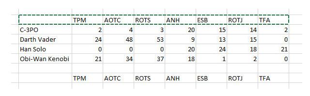 Hướng dẫn sử dụng hàm Index tạo biểu đồ tương tác trong Excel + Hình 5
