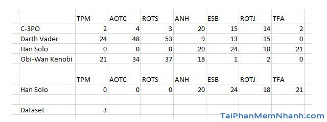 Hướng dẫn sử dụng hàm Index tạo biểu đồ tương tác trong Excel + Hình 8