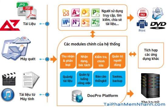 Tổng hợp TOP 6 phần mềm quản lý tài liệu tốt nhất hiện nay + Hình 18