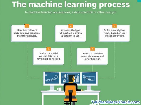 Machine Learning là gì? Machine Learning hoạt động như thế nào? + Hình 7