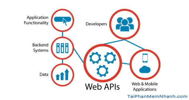 TOP 5 Công cụ kiểm thử API tốt nhất năm 2020 + Hình 2