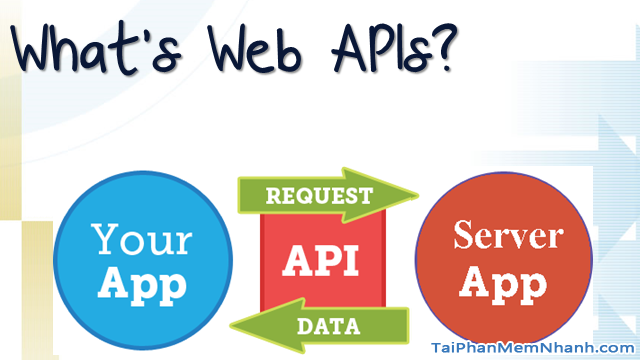 TOP 5 Công cụ kiểm thử API tốt nhất năm 2020 + Hình 6
