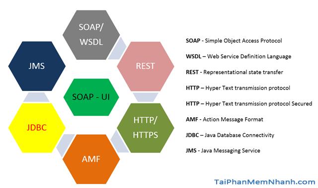 TOP 5 Công cụ kiểm thử API tốt nhất năm 2020 + Hình 12