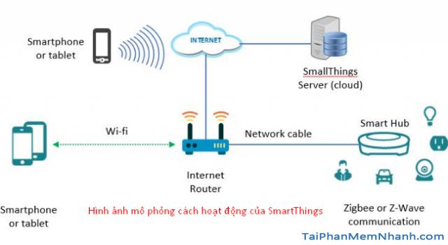 Hướng dẫn cách cài đặt Samsung SmartThings Wifi + Hình 3